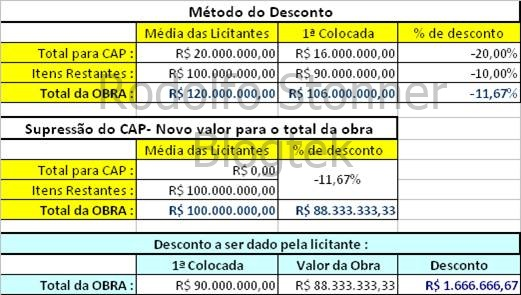 Tabela 2 - Percentual do CAP