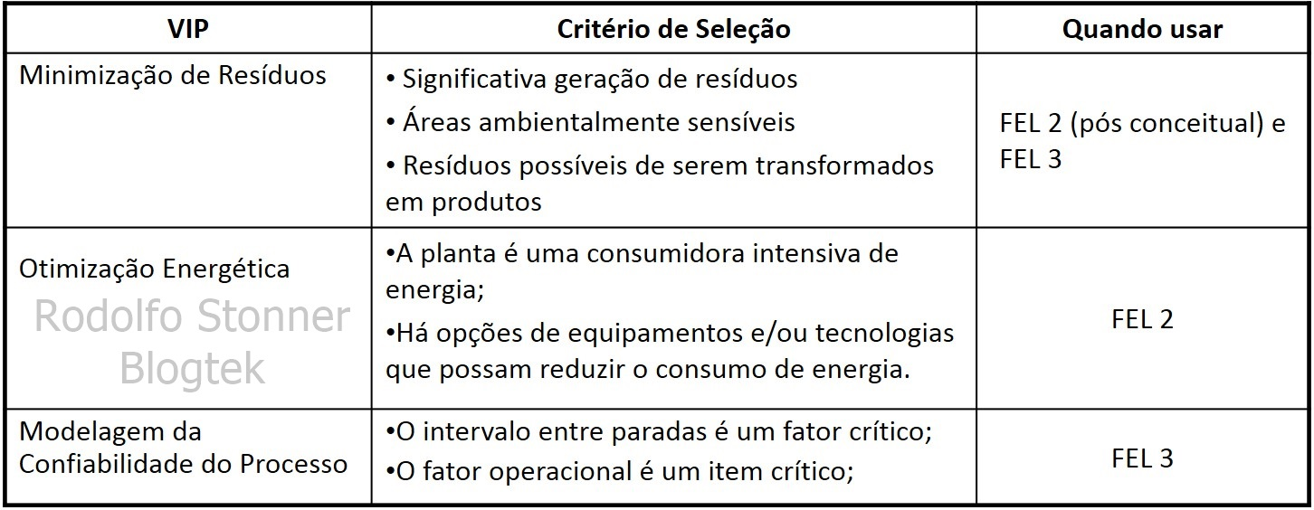 VIP - Value Improvement Practice: Nível tático