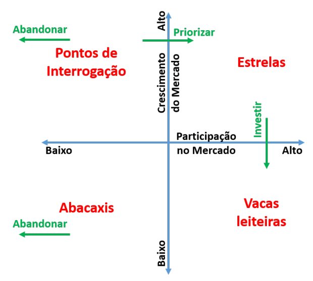 Matriz de Boston - estratégias