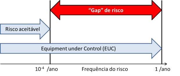 SIL - Safey Integrity Level : Gap de risco