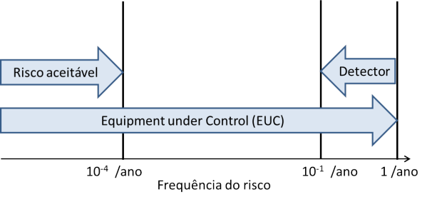 SIL - Safey Integrity Level : detector de fumaça