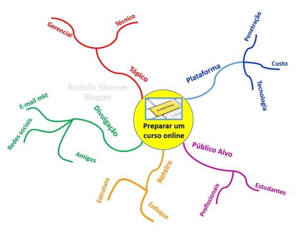 Mind map - mapa mental: expandindo