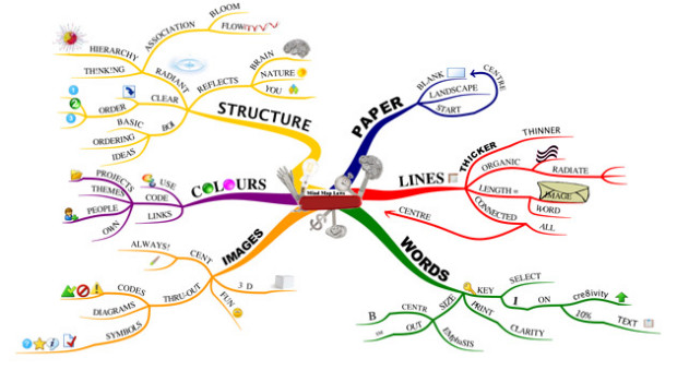 Mind map - mapa mental: exemplo