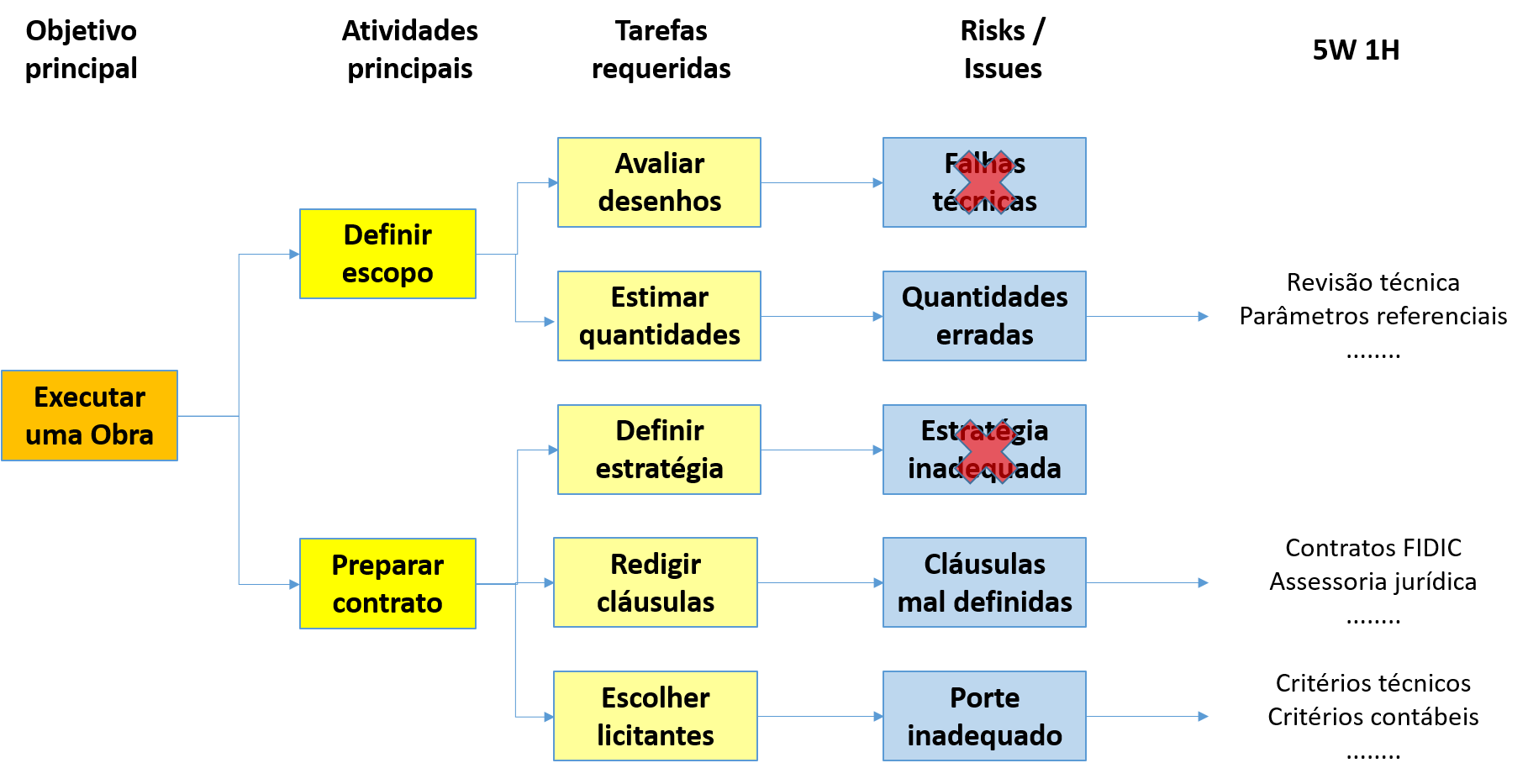 PDPC - Process Decision Program Chart